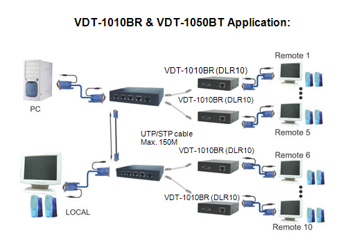 audiv video extender application
